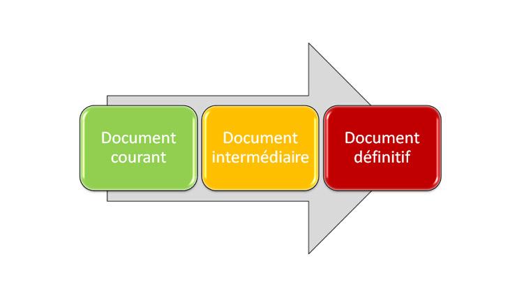 Diagramme du cycle de vie d'un document