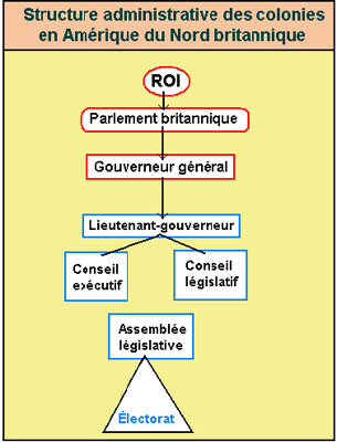  Administrative Structure of Colonies of British North America