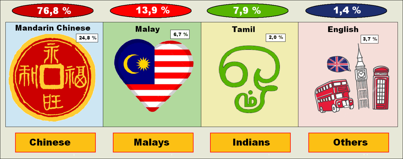 Pluralism in Singapore