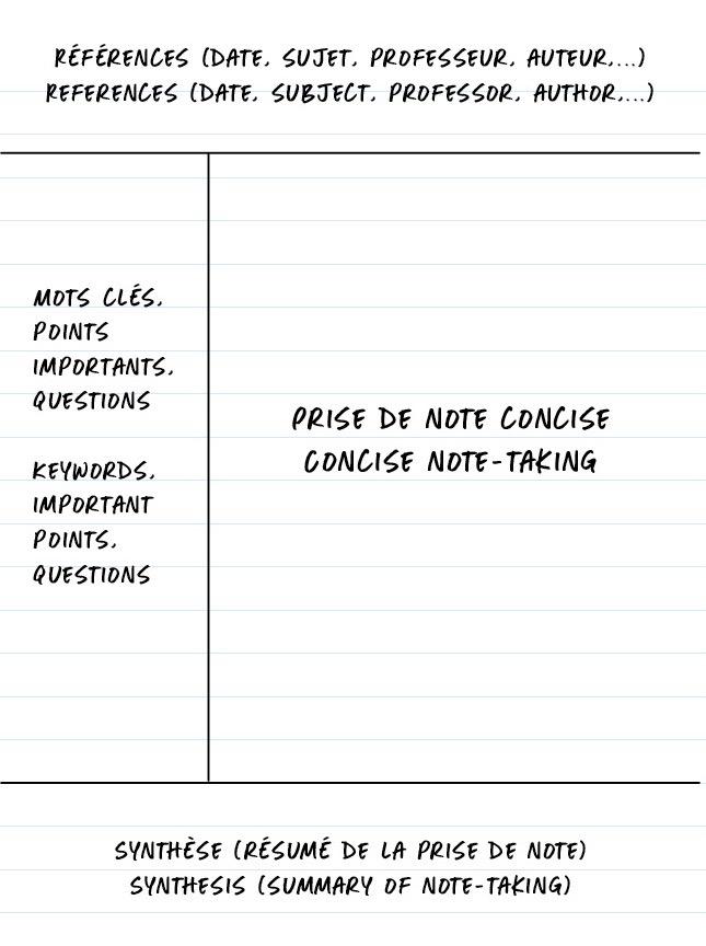 Illustration de la méthode Cornell