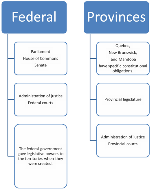 Sharing power - Legislative