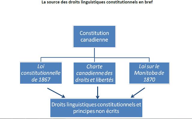 Source des droits linguistiques