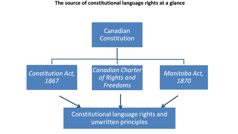 Source of language rights