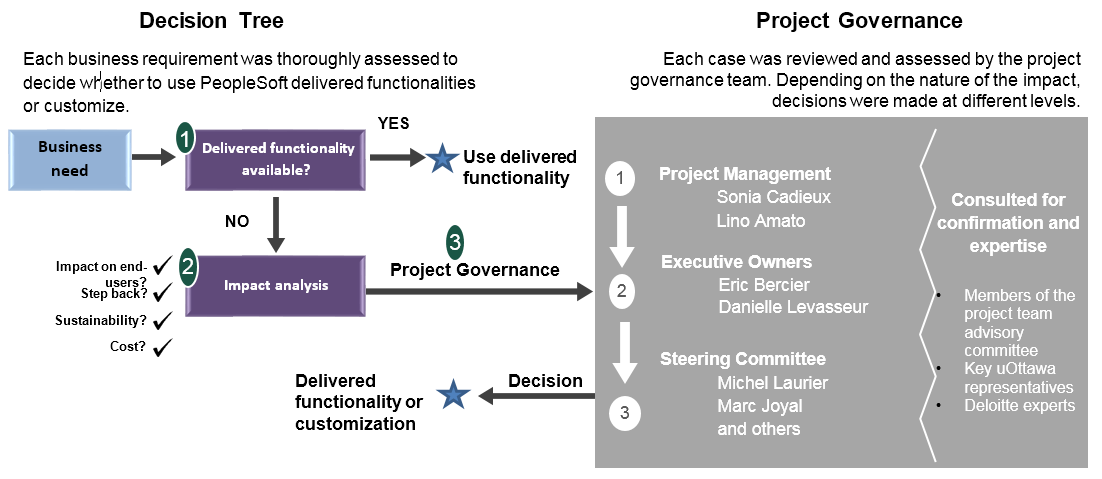 Decision Tree: Each business requirements was througly assessed to decide wether to use PeopleSoft delivered functionalites or customize. Each case for customization was reviewed and assessed by the project governance team. Depending on the nature of the impact, decisions were made at different levels (project management, executive owners or steering committee).