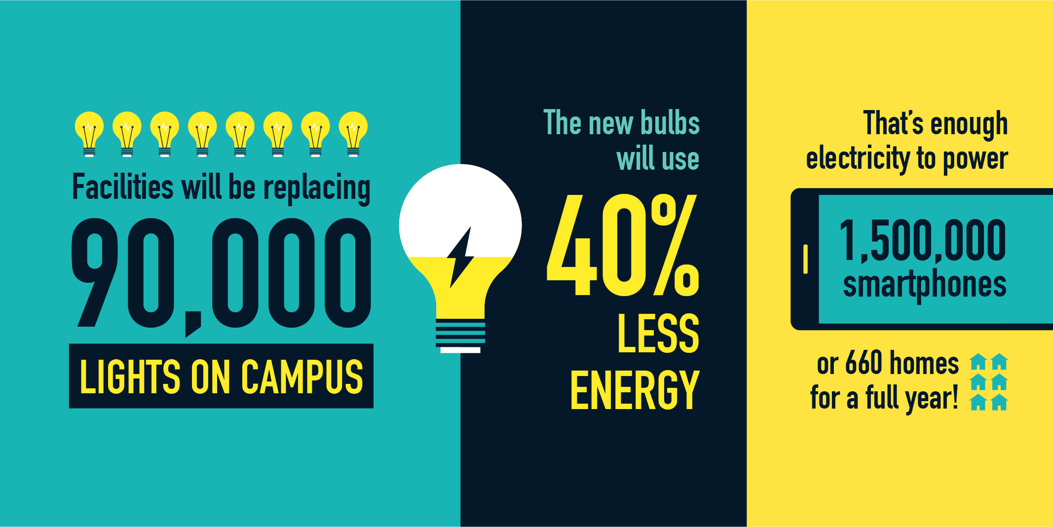 Facilities will be replacing 90,000 lights on campus. The new bulbs will use 40% less energy. That's enough electricity to power 1,500,000 smartphones or 660 homes for a full year!