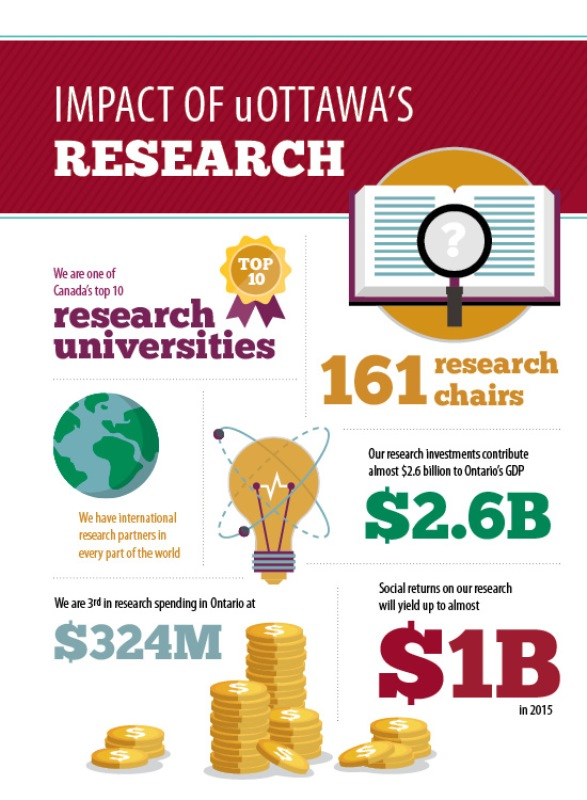 Six infographics showing the impact of the University of Ottawa's research. We are one of Canada's top 10 research universities. 161 research chairs. We have international research partners in every part of the world. $2.6B, our research investments contr