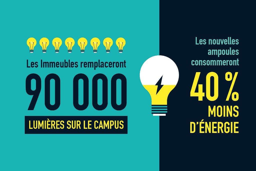 Illustration d'ampoules électriques.