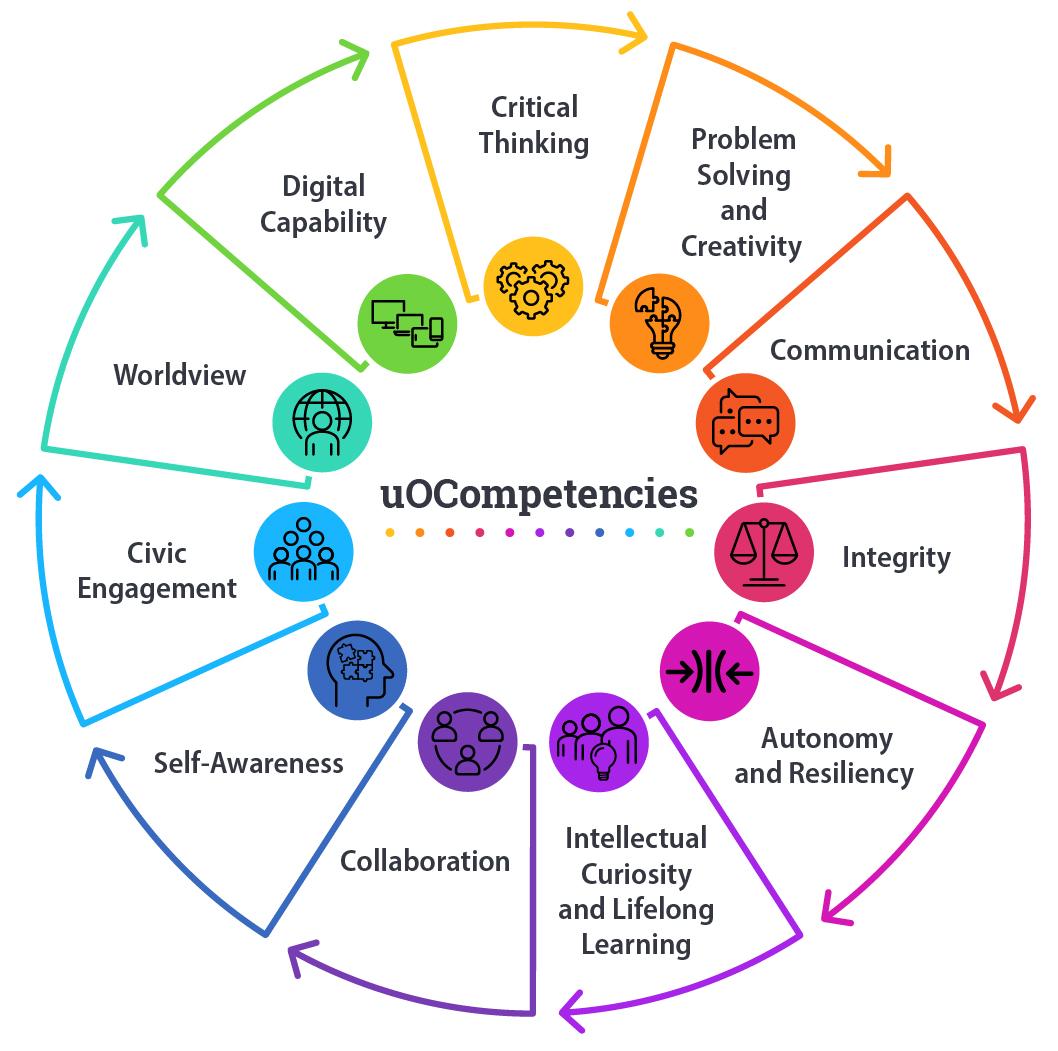 Diagramme circulaire énumérant toutes les uOCompétences