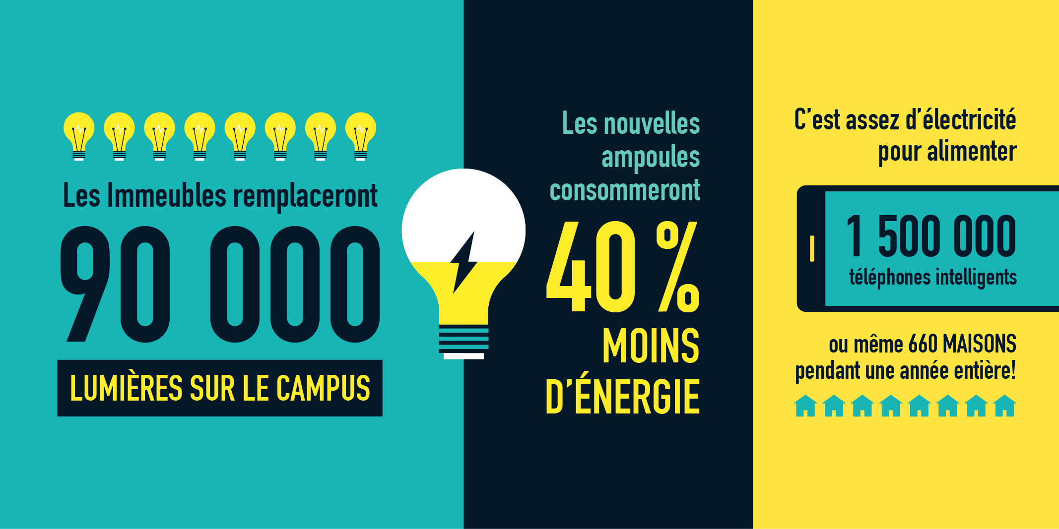 Les Immeubles remplaceront 90 000 lumières sur le campus. Les nouvelles ampoules consommeront 40% moins d'énergie. C'est assez d'électricité pour alimenter 1 500 000 téléphones intelligents ou même 660 maisons pendant une année entière!