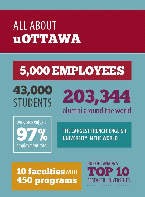Infographic illustrating facts about the University