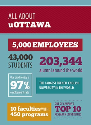About the University infographic