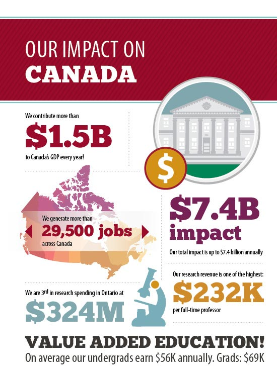 Infographic illustrating the impact of the University on Canada