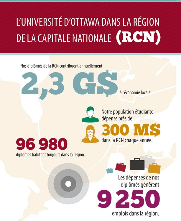 L'Université d'Ottawa dans la region de la capitale national (RCN)