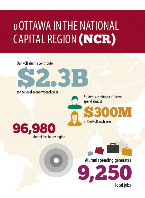 Infographic illustrating the economic impact of uOttawa in the National Capital Region