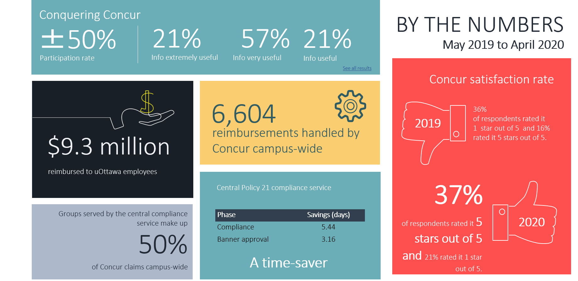 Infographic which includes statistics from the project