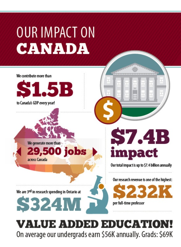 Six infographics showing the impact of the University of Ottawa on Canada. We contribute more than $1.5B to Canada's GDP every year! We generate more than 29,500 jobs across Canada. $7.4B impact, our total impact is up to $7.4 billion annually.