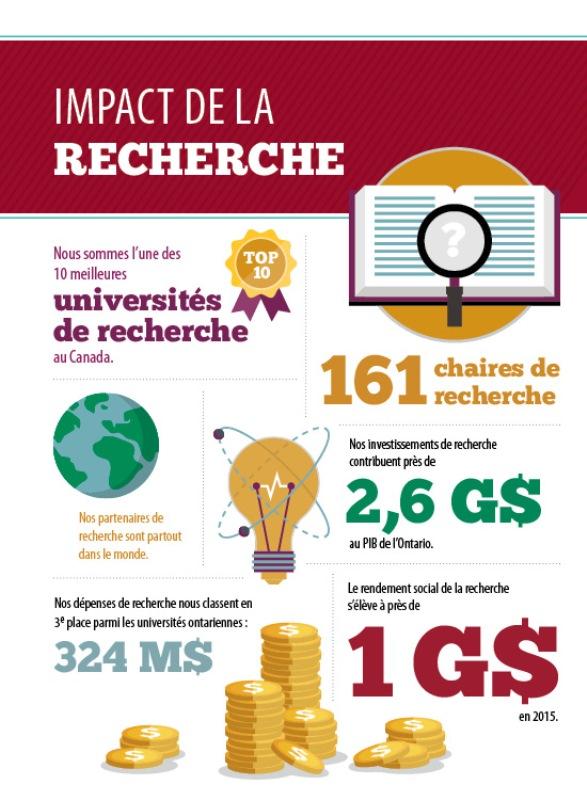 Six représentations infographiques de l'impact de la recherche de l'Université d'Ottawa. Nous sommes l'une des 10 meilleures universités de recherche au Canada. 161 chaires de recherche. Nos partenaires de recherche sont partout dans le monde.