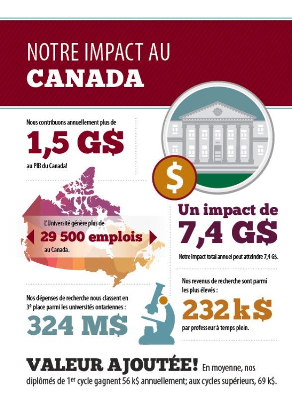 Six représentations infographiques de l'impact de l'Université d'Ottawa au Canada. Nous contribuons annuellement plus de 1,5 milliard de dollars au PIB du Canada ! L'Université génère plus de 29 500 emplois au Canada.